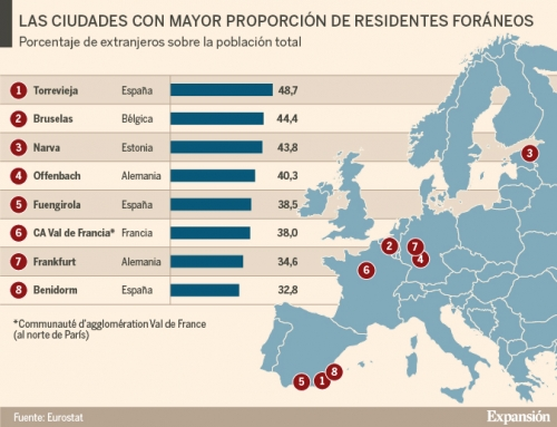 La ciudad europea con mayor proporción de residentes extranjeros está en España